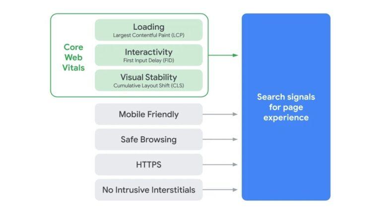 Google user experience